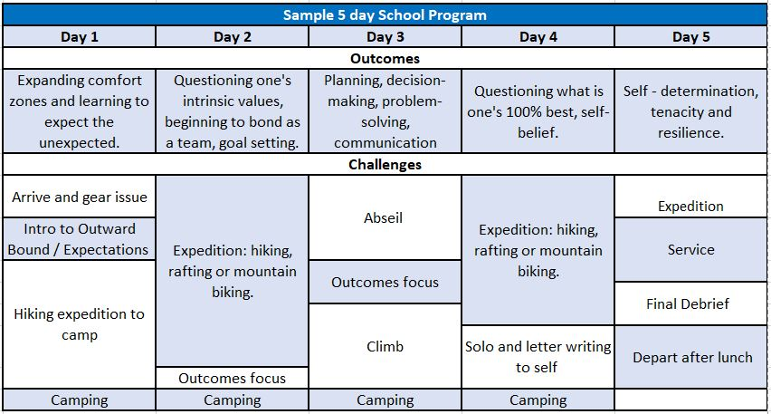 Sample 5-day School Expedition with Outward Bound